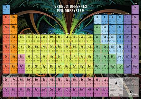 Grundstoffernes periodesystem